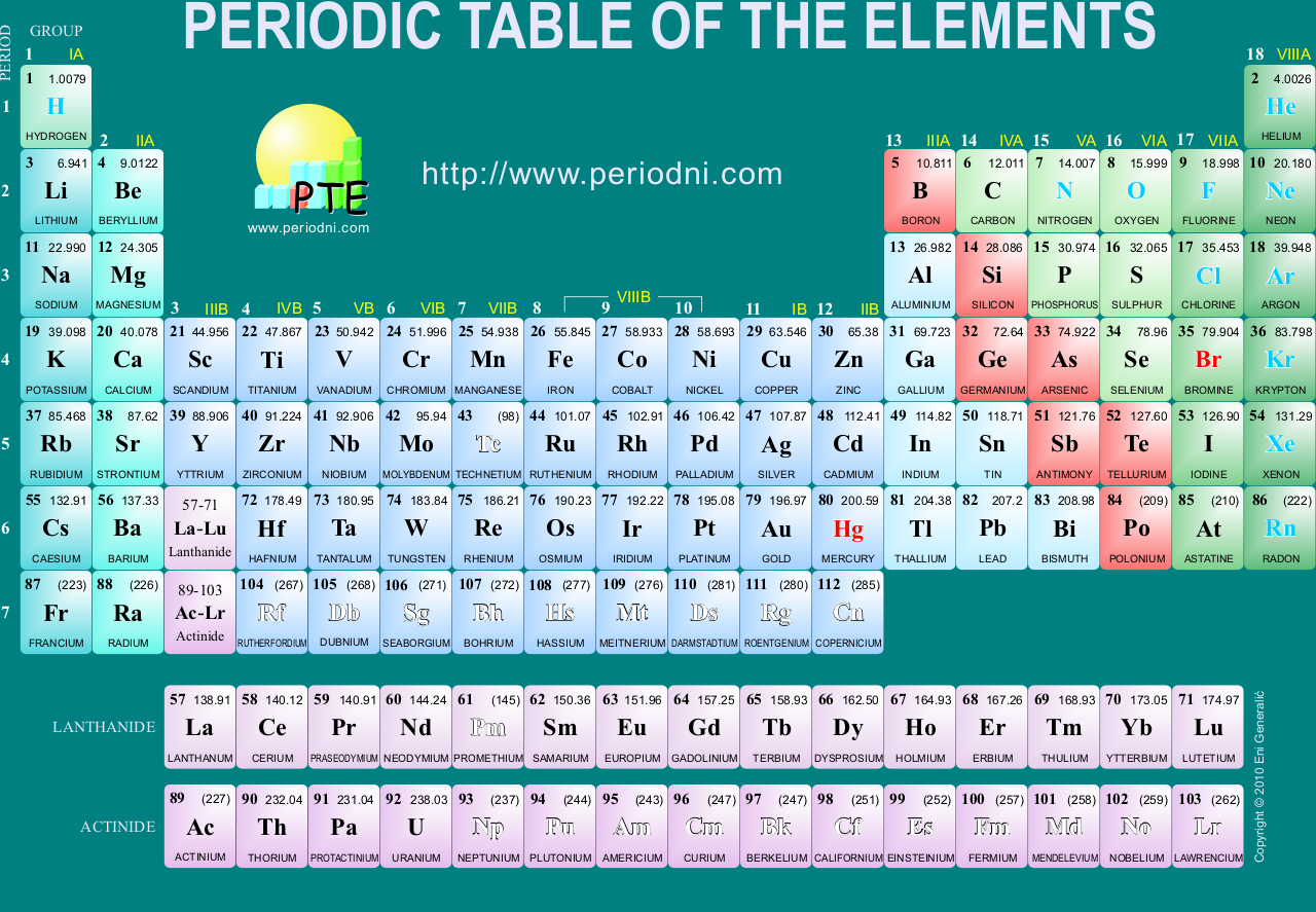 Tabel unsur unsur kimia maskubs blog tabel unsur unsur kimia tabel periodik ccuart Images